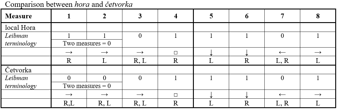 Comparison between hora and četvorka