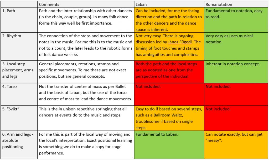 Notation comparison table