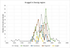 Kruggel in Danzig region