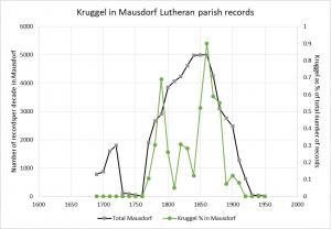 Kruggel in Mausdorf